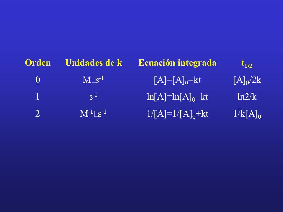 Orden 1. 2. Ecuación integrada. [A]=[A]0-kt. ln[A]=ln[A]0-kt. 1/[A]=1/[A]0+kt. Unidades de k.